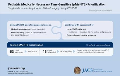 Pediatric scoring scale helps surgeons decide whether to operate during COVID-19 delays