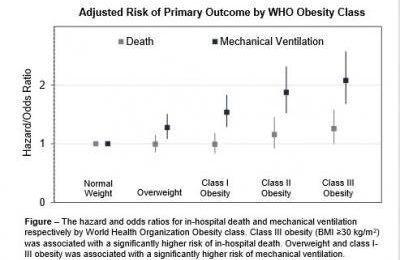 Overweight and obese younger people at greater risk for severe COVID-19