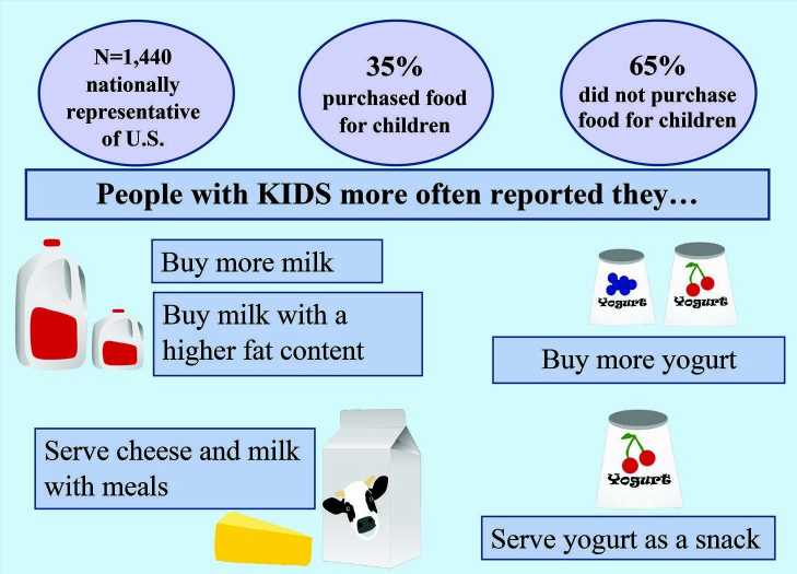 Dairy product purchasing differs in households with and without children