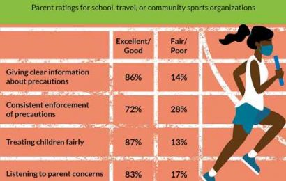 One in four parents give youth sports low rankings for enforcement of COVID-19 guidelines